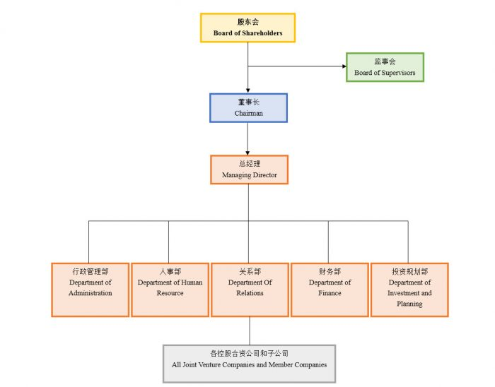 KTP company Structure
